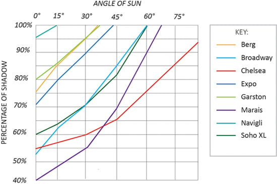 Expanded metal sun screening effect graph
