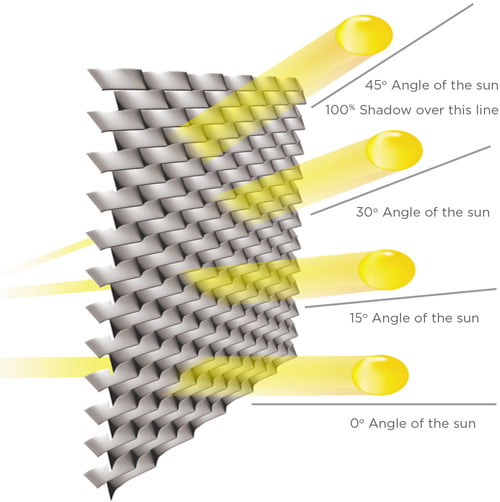 Expanded Metal for Sunscreening